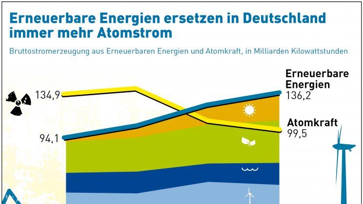 erneuerbare energien statt atomstrom