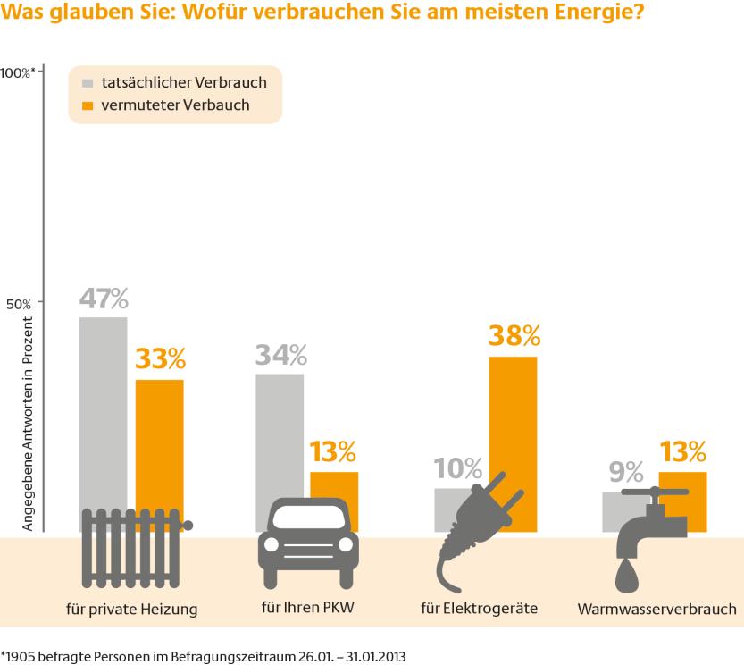 Den Energieverbrauch richtig einschätzen lernen - bbx.de