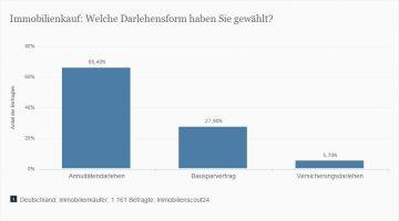 Gewaehlte-Darlehungsformen-fuer-den-Immobilienkauf-in-Deutschland