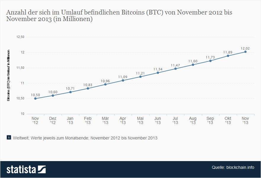 anzahl an bitcoins