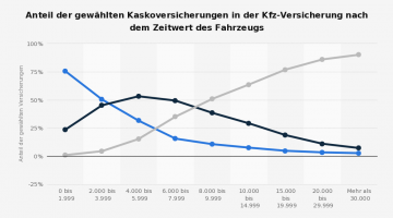 Kfz-Versicherung-Kaskowahl-nach-Zeitwert-des-Fahrzeugs-2012