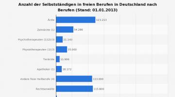 Struktur-der-Selbststaendigen-in-freien-Berufen-in-Deutschland-2013