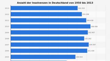 Insolvenzen-in-Deutschland-bis-2013