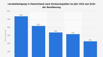 Lärmbelästigung in Deutschland nach Geräuschquellen 2012.