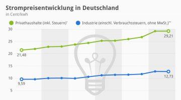 Strompreisentwicklung_in_Deutschland