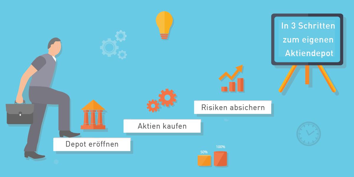 3 Schritt Aktiendepot Aktionär