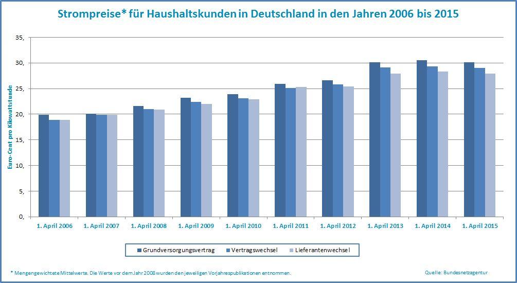 Statistik zur Strompreisentwicklung in Deutschland von 2006 bis 2015