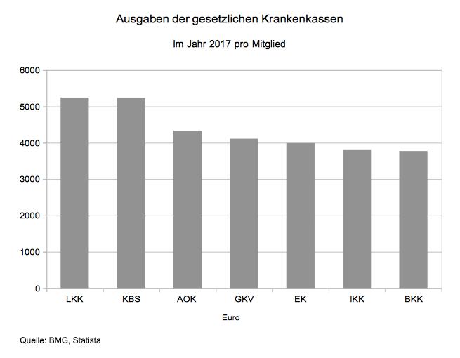 Ausgaben der Krankenkassen im Jahr 2017 pro Mitglied in Euro.